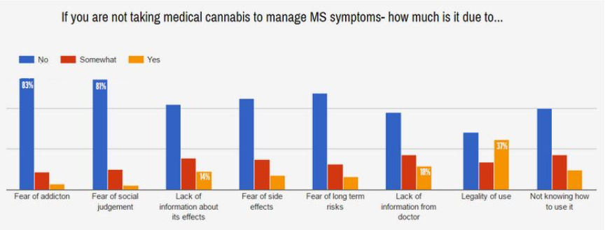 Nearly All Ms Patients Open To Medical Marijuana Survey Shows