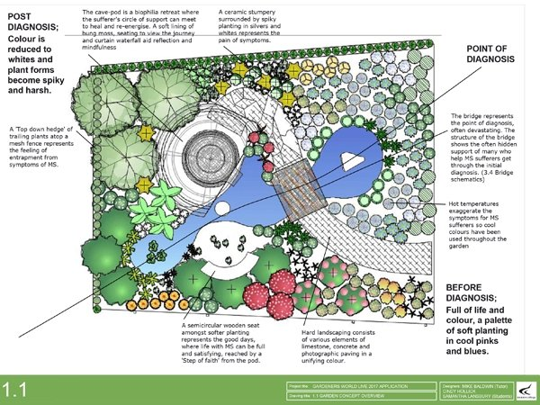 MS Garden diagram