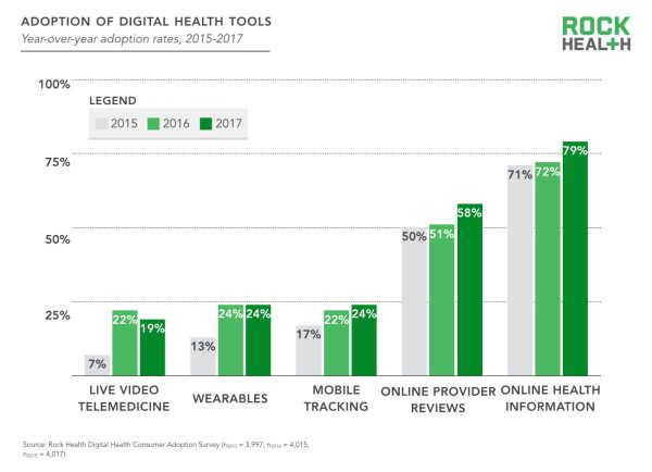 Digital tools bar chart
