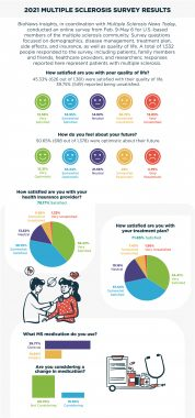 MS survey infographic | Multiple Sclerosis News Today | Infographic of survey results